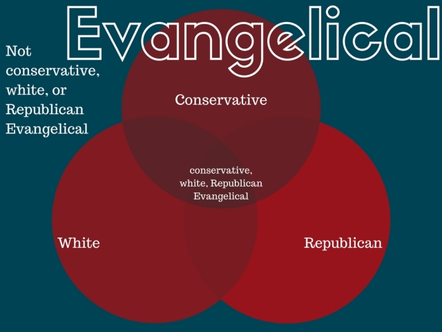 Evangelical graph