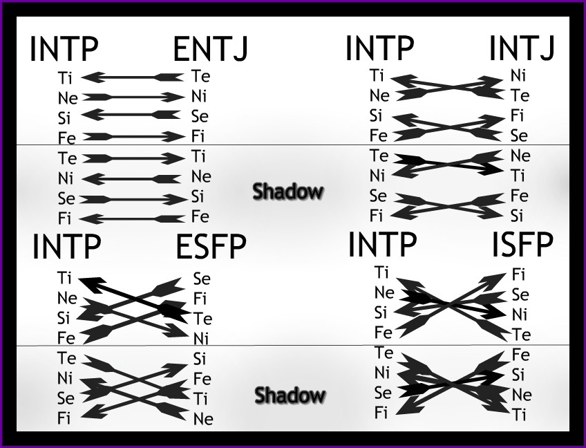 INTP top compatibility types illustration - eight cognitive functions