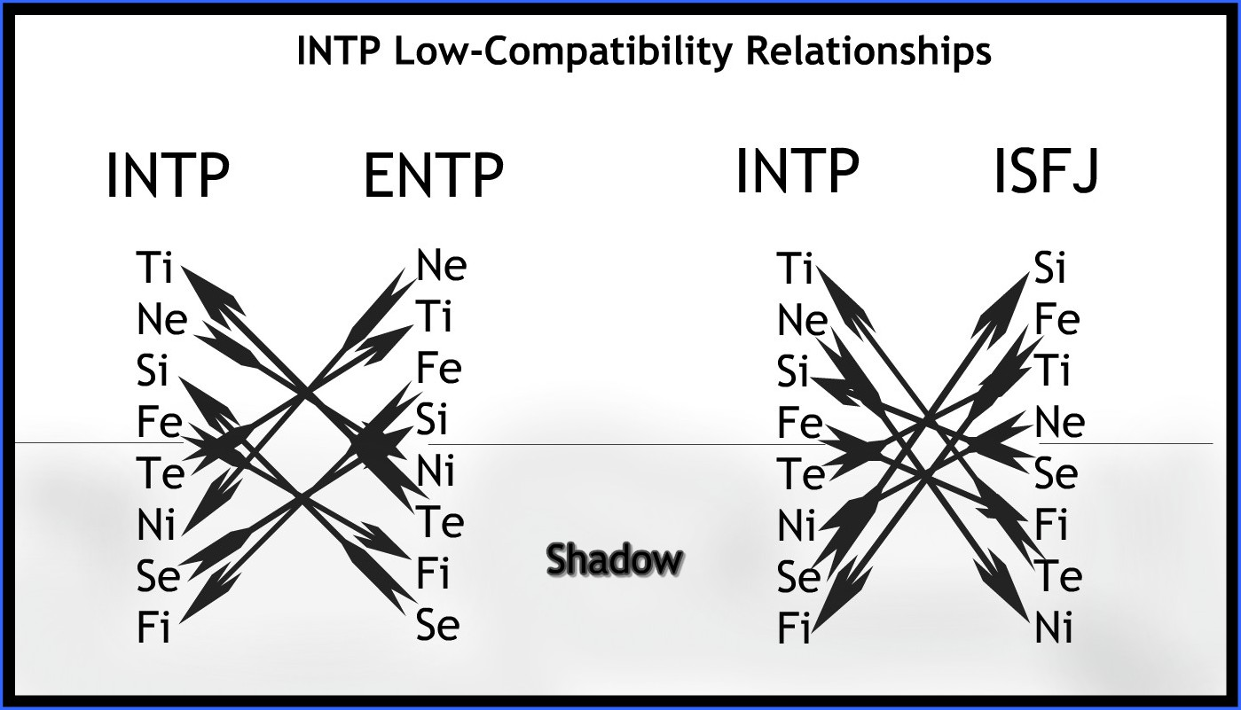 INTP low-compatibility relationships