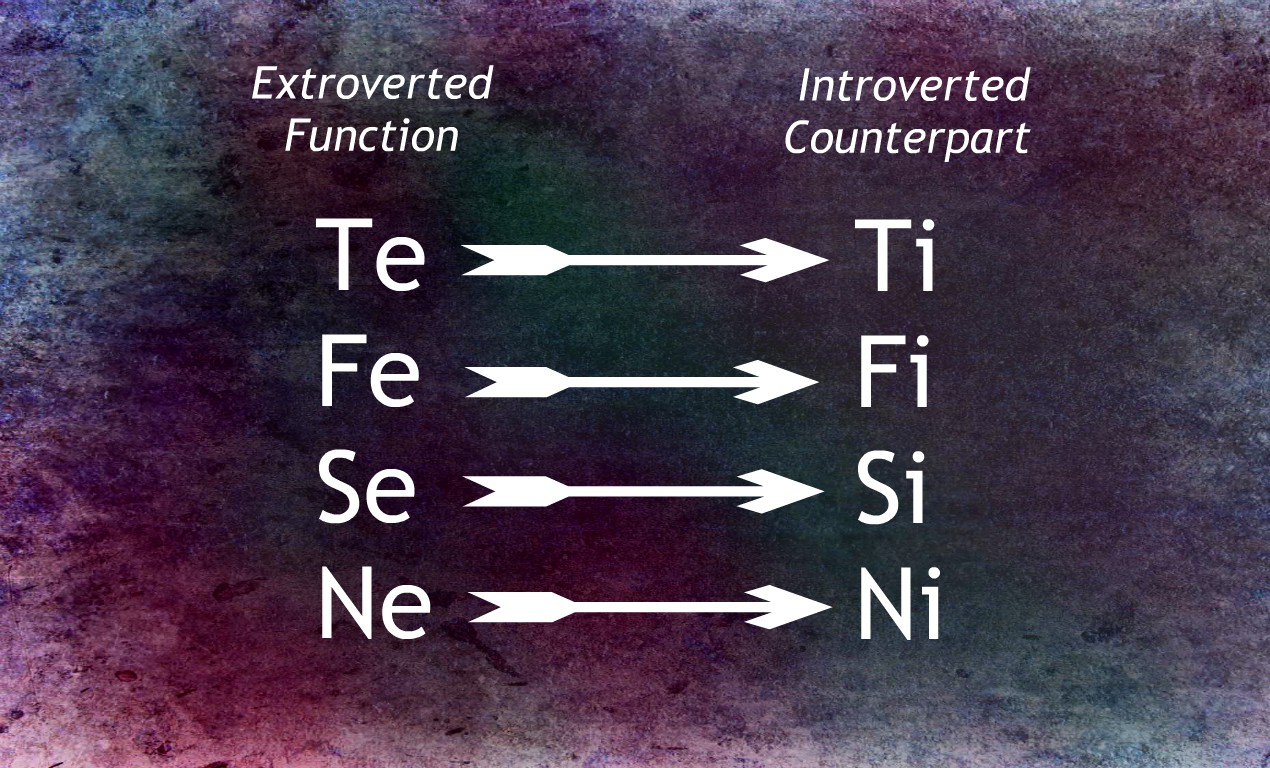 introverted and extroverted function counterparts